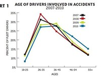 Who Commits Fleet Accidents & When Do They Occur?