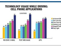 Distracted Driving Causes Nearly 40% of Accidents