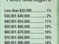 17% of Fleet Managers Earn More than $100k Per Year