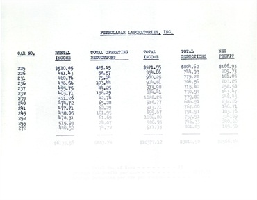 Pictured (to the left) is a reproduction of an actual billing document, circa 1941, for Wheels' first client, Petrolager, which was ultimately purchased by Wyeth, then Pfizer, and is still its client today. The leases of 1941 were closed-end, full maintenance for 12-month terms. Note, the average rental was just over $40 per month.