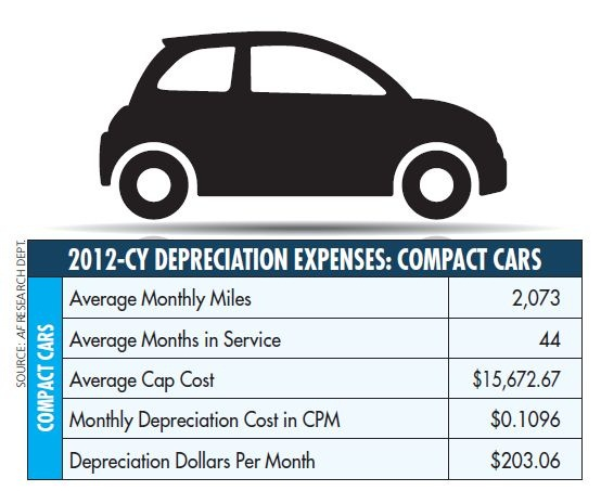 While monthly miles, on average, went up for compact cars in 2012, monthly depreciation in both cents per mile (CPM) and dollars per month dropped compared to 2011.