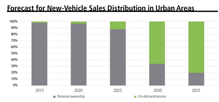 A forecast of new-vehicle sales distribution in urban areas within the