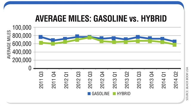 Vehicles have become more fuel efficient over the years, but are being driven less, with hybrid vehicles still driven less than gasoline counterparts. Source: Black Book USA