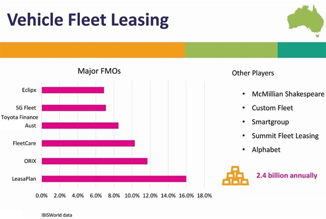One unique funding method in Australia is the novated lease. Novated leases are an increasingly popular form of vehicle acquisition in recent years. In the last 10 years, novated leasing has grown 10% to 15% year-on-year. A novated lease is a three-way lease between the employer, employee, and the financier, whether it be an fleet leasing company or a packaging company specializing in novated leases.