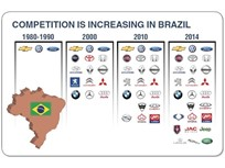 Analysis of Q1, Q2 Fleet Market Conditions in Brazil