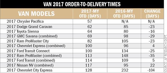 Van 2017 OTD times