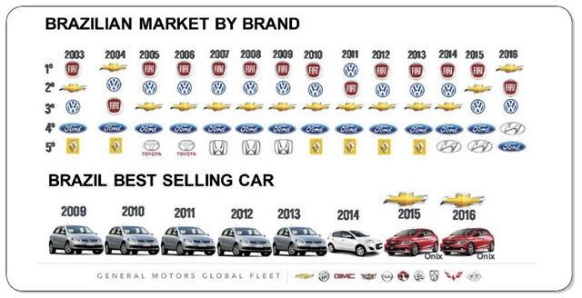 Chart courtesy of General Motors.
