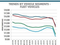 The State of the Wholesale Used-Vehicle Market
