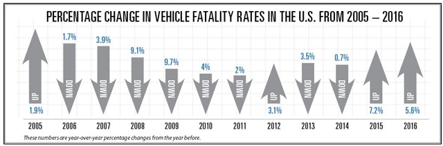 Data courtesy of National Highway Safety Administration.