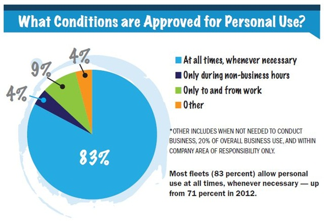 Most fleets (83 percent) allow personal use at all times, whenever necessary — up from 71 percent in 2012.