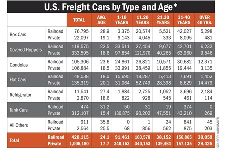 30,059 of the 420,115 non-private rail cars are more than 40 years old. The average age of the non-private box car fleet is 28.9 years for non-private cars, with 42,027 between 31-40 years old. Data via AAR/UMLER.