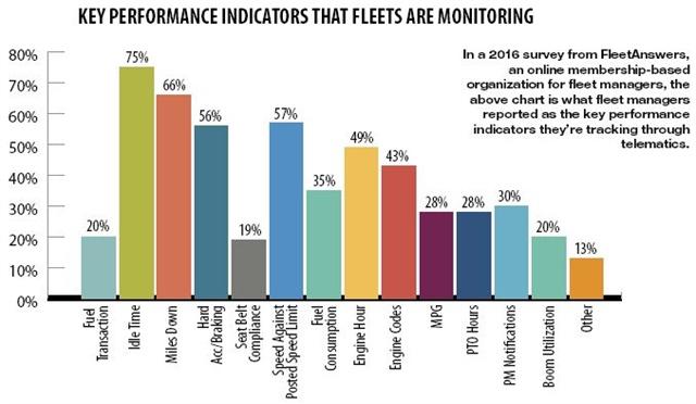 Chart courtesy of FleetAnswers.