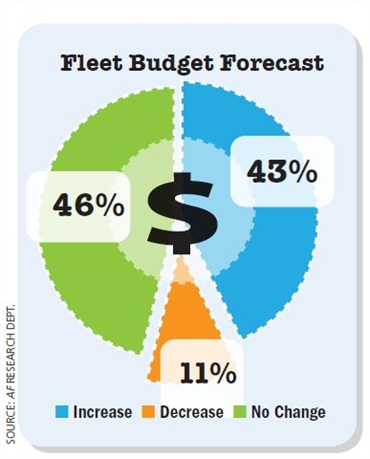 Most fleet managers do not expect to see an increase to their fleet budgets in the next 12 months (46 percent) and some are even anticipating a decrease (11 percent).