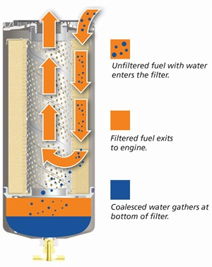 Keeping Diesel Fuel Clean Article Truckinginfo Com