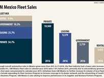 Mexico Fleet Market Resilient in Face of Uncertainty