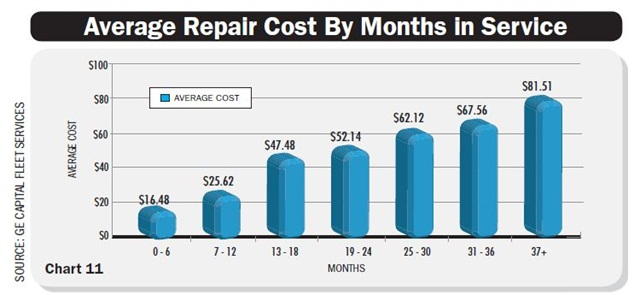 The 2012 average maintenance costs for vehicles within a given month range are listed above. The chart reflects climbing repair costs of aging vehicles. It does not include rental expenses. Chart courtesy GE Capital Fleet Services.