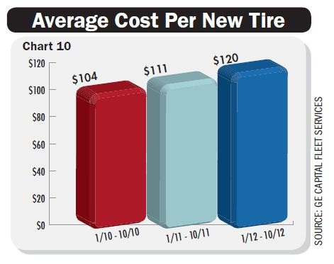 gallery average per tire costs are up 15 percent over the past three years fleet car. Black Bedroom Furniture Sets. Home Design Ideas