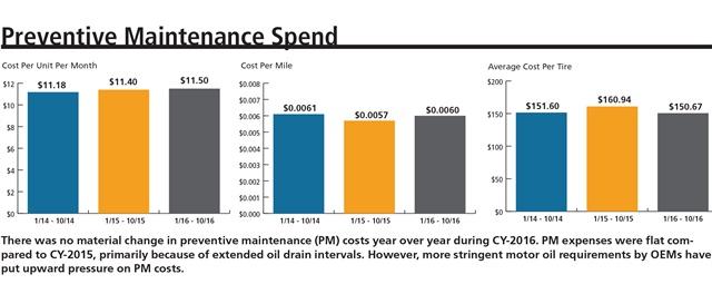 Data courtesy of Element Fleet Management.