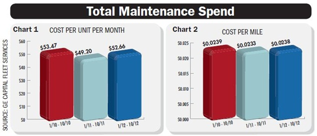 The above charts represent the average total maintenance spend per unit, in dollars per month, and cents per mile. Total maintenance costs include: tires, maintenance repairs (unscheduled services, such as brakes, suspension, engine, transmission, electrical, and other service), and preventive maintenance for passenger cars. It does not include fuel. Chart courtesy GE Capital Fleet Services.