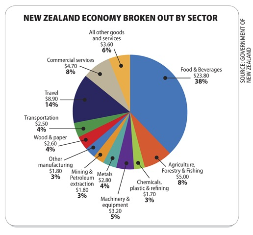 Source: Government of New Zealand