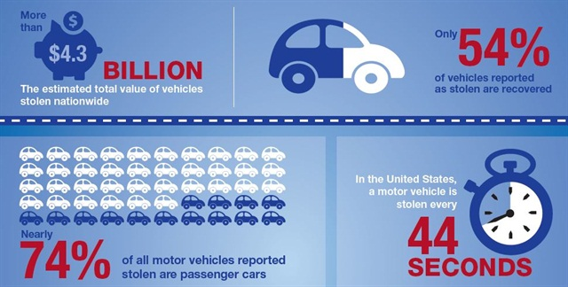 Photo courtesy of NHTSA.