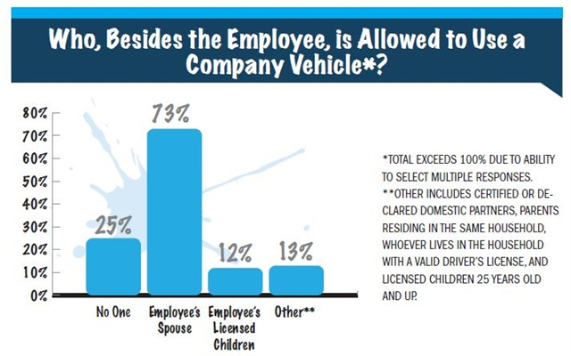 Most fl eets (73 percent) allow an employee's spouse to utilize a company-provided vehicle, up 10 percent from 2012. The percentage of fleets that do not allow anyone personal use of a company-provided vehicle dropped from 30 percent in 2012 to 25 percent in 2013.