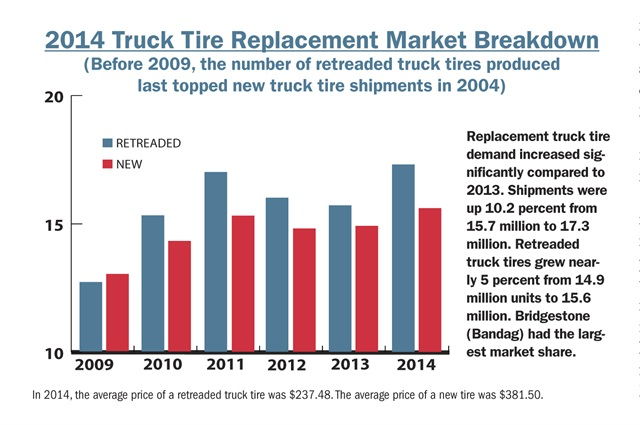 Replacement truck tire demand increased significantly compared to 2013. Shipments were up 10.2 percent from 15.7 million to 17.3 million. Retreaded truck tires grew nearly 5 percent from 14.9 million units to 15.6 million. Bridgestone (Bandag) had the largest market share.