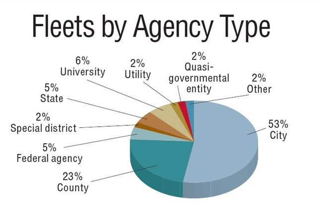 """<p>This chart shows a profile of survey respondents and thepublic entities for which they work. The """"City"""" category includesvillages and towns. """"Other"""" includes port authorities,transit, and fire districts.</p>"""