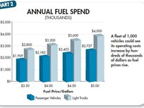Fleet's Brave New World: Managing Fuel, Maintenance, and Telematics