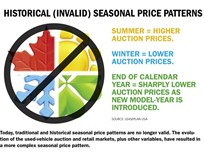 The Impact of Seasonal Price Patterns on Fleet Returns