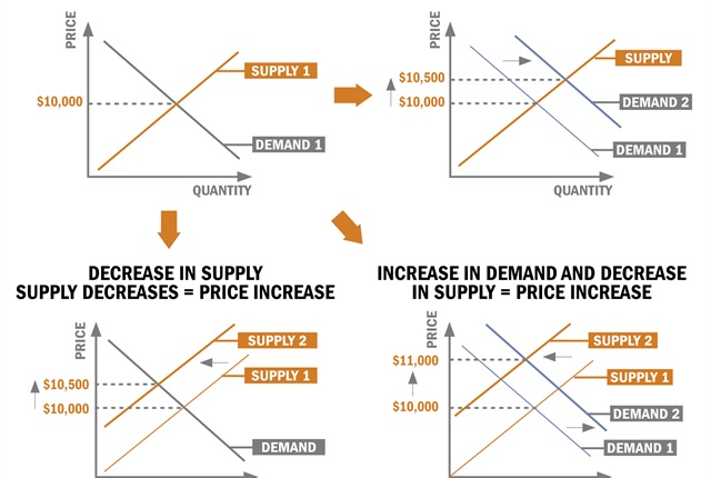 The four graphs above illustrate how supply and demand drive price levels in the used-vehicle market, and how price is impacted when a shift to supply or demand occurs. Graphs provided by LeasePlan USA.