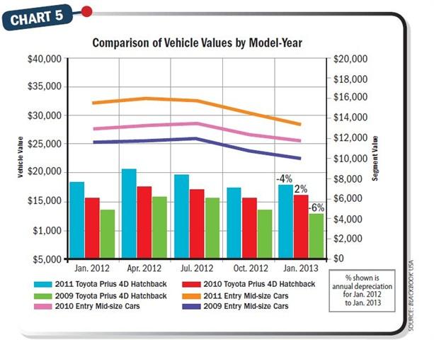2012 Toyota Prius C Hybrid Targets Generation Y Buyers