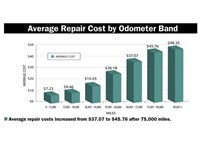 Prices for Replacement Tires Stabilize in CY-2014