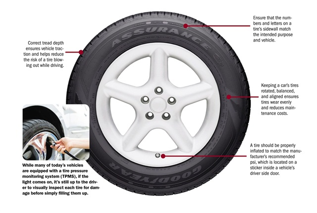5 Tips For Safer Passenger Car Tires Articles Safety