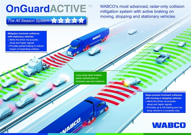 pstrongMeritor Wabco says heavy-duty truck fleets using its OnGuard collision mitigation system have reported a 65% to 87% reduction in accidents, resulting in an up to 89% reduction in accident costs compared to vehicles without OnGuard./strong emPhoto: Meritor Wabco/em/p