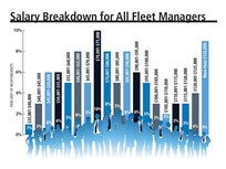 As Fleet Manager Salaries Rise, So Does the Workload