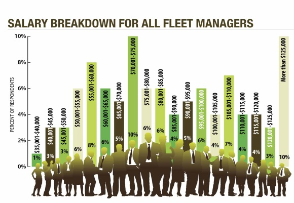 Fleet Managers' Salaries Continue to Rise - Articles - Operations ...