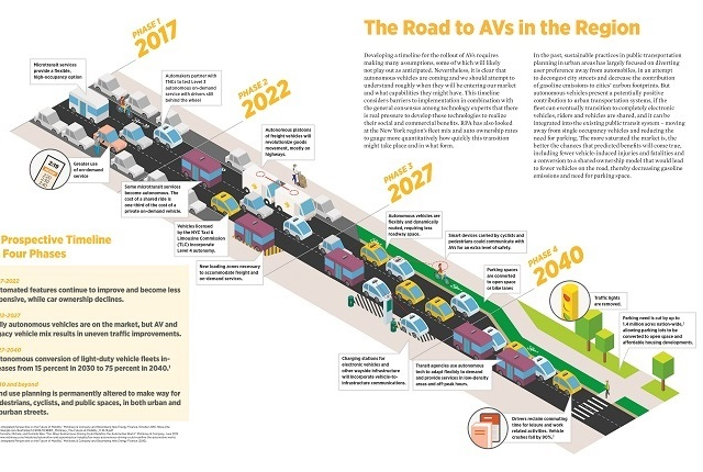 "Here's a depiction of one scenario for the rollout of autonomous vehicles on smart highways in the metro New York City area. According to the Regional Plan Association, getting really smart with vehicles and roads will require ""making many assumptions,"" some of which will likely not play out as anticipated."