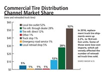 Fleet Replacement Tire Costs Decline