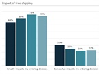 <p><strong>Free shipping remains a big part of online shoppers' decision making -- but so does fast shipping.</strong> <em>AlixPartners graph</em></p>