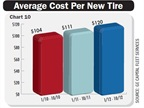Average per-tire costs are up 15 percent over the past three years,