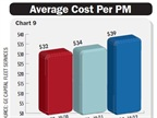The average cost of preventive maintenance (PM) per vehicle increased