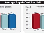 Charts 7 and 8 depict average repair costs per unit and per mile.