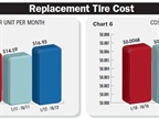 While replacement tire costs have been rising, the lifting of the
