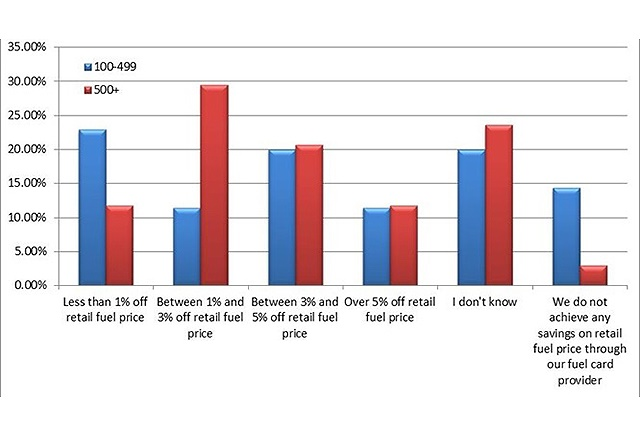 How much does your company save on the retail price of fuel because of your fuel card provider?
