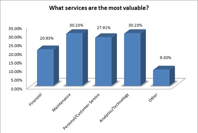 What services are most valuable? Charts by Dylan Brown.