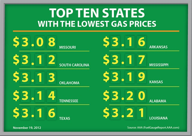 The states with the top 10 lowest gas prices as of Nov. 19.
