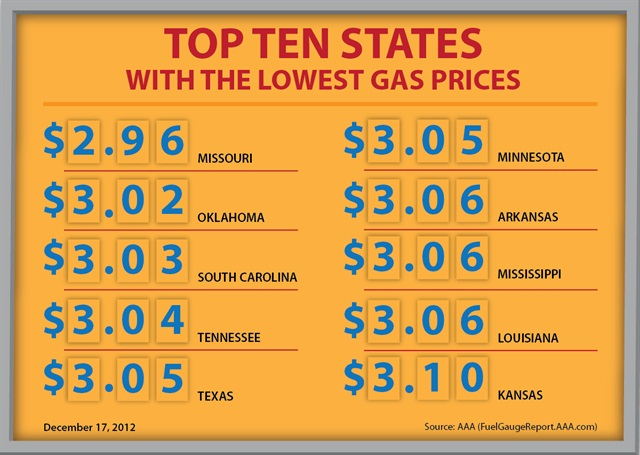 Retail gasoline prices have hit a new low in 2012, according to AAA.