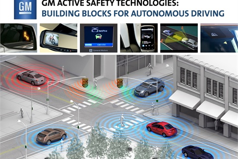 This diagram from GM shows how a range of technologies will work together to enable autonomous driving.