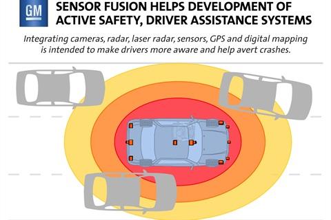 GM Sensor Fusion